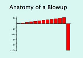 Η στατιστική της γαλοπούλας