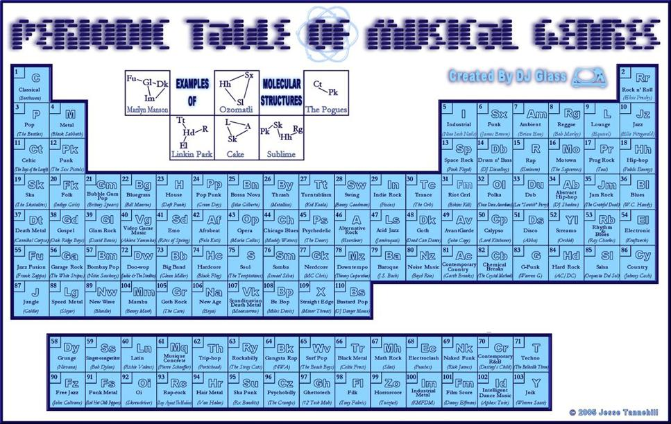Periodic Table Of Musical Genres